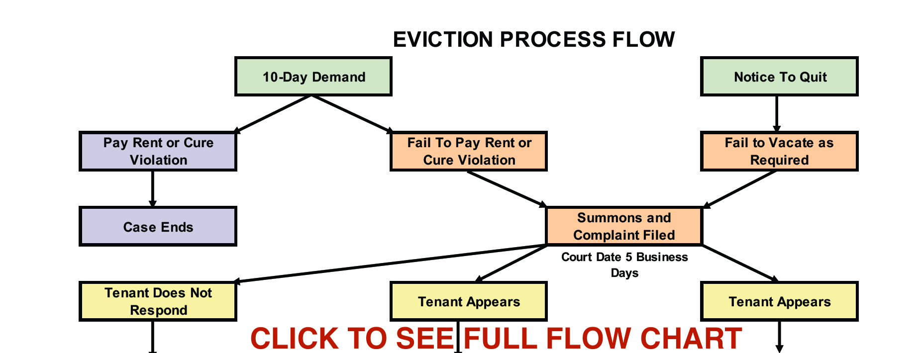 Eviction Flow Chart